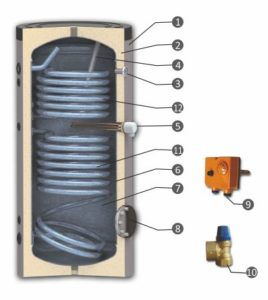Solarspeicher TBWS-RR